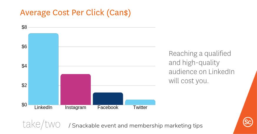 Inbound marketing tips: LinkedIn is expensive for ads