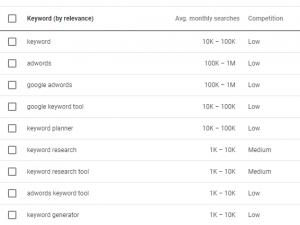 Google keyword tool for your digital marketing plan